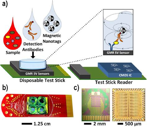 Past Research – UCSD Biosensors and Bioelectronics Group